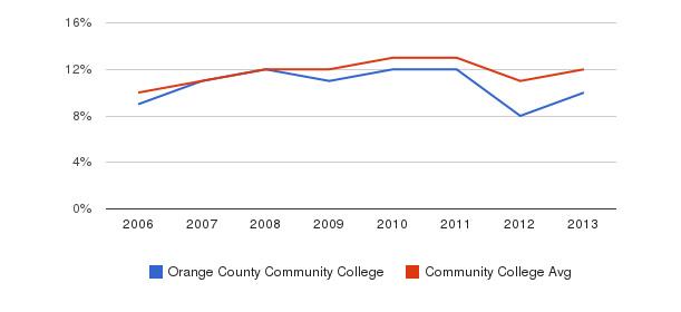 Orange County Community College Black&nbsp(2006-2013)