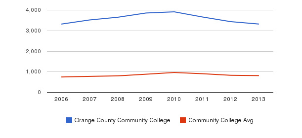 Orange County Community College Full-Time Students&nbsp(2006-2013)