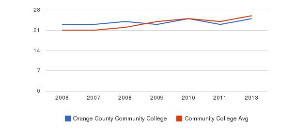 Orange County Community College student staff&nbsp(2006-2013)