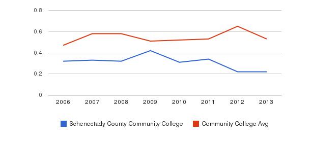 Schenectady County Community College Diversity Score&nbsp(2006-2013)