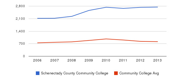 Schenectady County Community College Full-Time Students&nbsp(2006-2013)