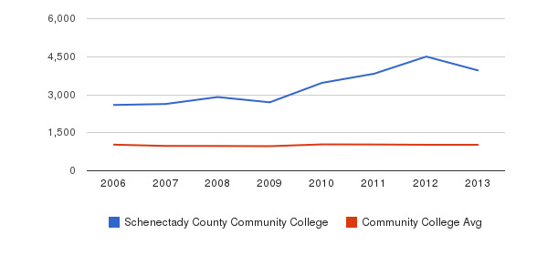 Schenectady County Community College Part-Time Students&nbsp(2006-2013)