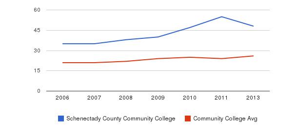 Schenectady County Community College student staff&nbsp(2006-2013)
