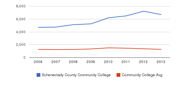 Schenectady County Community College Total Enrollment&nbsp(2006-2013)