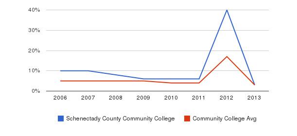 Schenectady County Community College Unknown&nbsp(2006-2013)