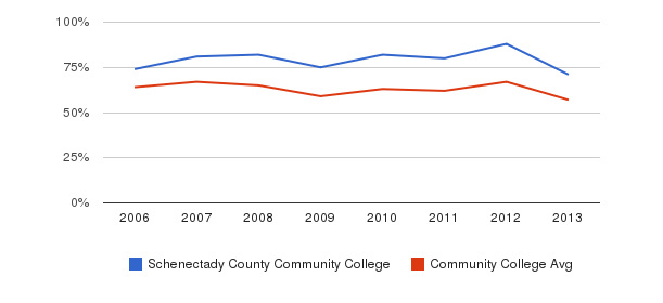 Schenectady County Community College White&nbsp(2006-2013)