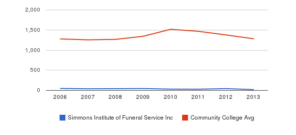 Simmons Institute of Funeral Service Inc Total Enrollment&nbsp(2006-2013)