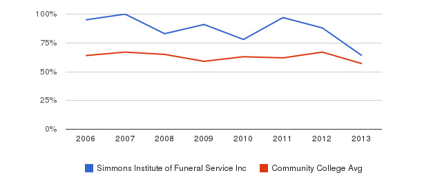 Simmons Institute of Funeral Service Inc White&nbsp(2006-2013)