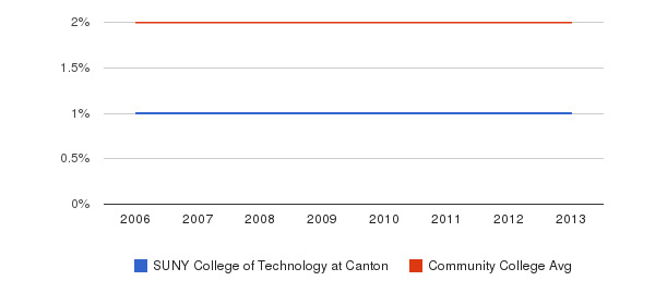 SUNY College of Technology at Canton Asian&nbsp(2006-2013)