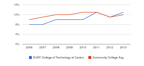 SUNY College of Technology at Canton Black&nbsp(2006-2013)