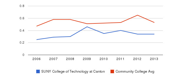 SUNY College of Technology at Canton Diversity Score&nbsp(2006-2013)