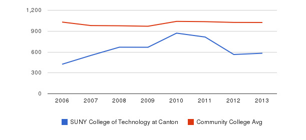 SUNY College of Technology at Canton Part-Time Students&nbsp(2006-2013)