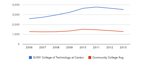 SUNY College of Technology at Canton Total Enrollment&nbsp(2006-2013)