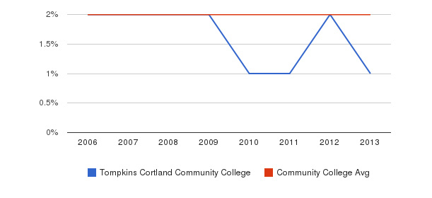 Tompkins Cortland Community College Asian&nbsp(2006-2013)