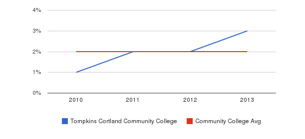 Tompkins Cortland Community College More&nbsp(2010-2013)