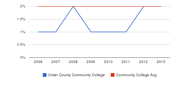 Ulster County Community College Asian&nbsp(2006-2013)
