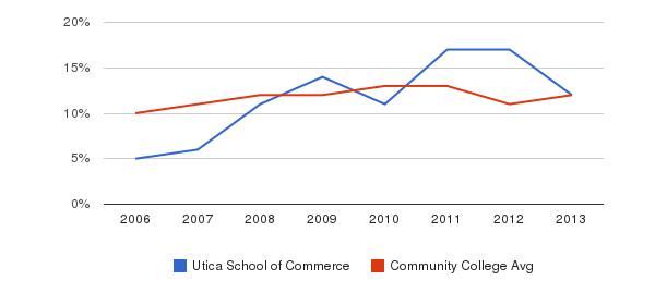 Utica School of Commerce Black&nbsp(2006-2013)
