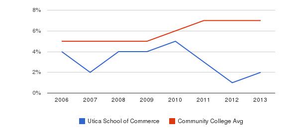 Utica School of Commerce Hispanic&nbsp(2006-2013)