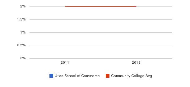 Utica School of Commerce More&nbsp(2011-2013)