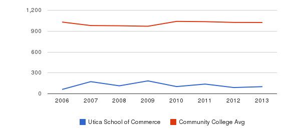 Utica School of Commerce Part-Time Students&nbsp(2006-2013)
