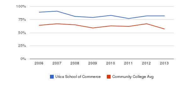 Utica School of Commerce White&nbsp(2006-2013)