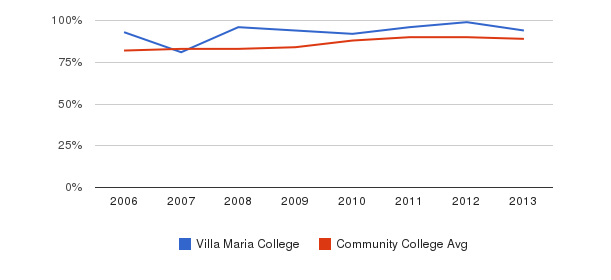 Villa Maria College % Students Receiving Some Financial Aid&nbsp(2006-2013)