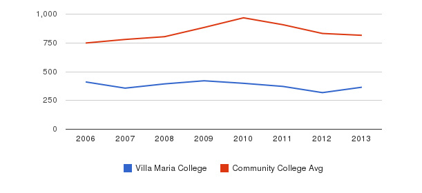 Villa Maria College Full-Time Students&nbsp(2006-2013)