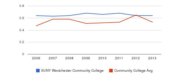 SUNY Westchester Community College Diversity Score&nbsp(2006-2013)