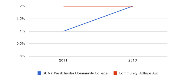 SUNY Westchester Community College More&nbsp(2011-2013)