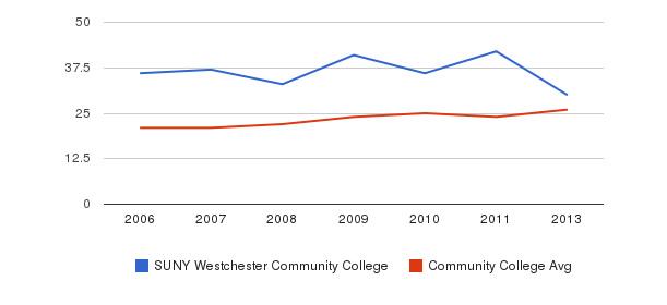 SUNY Westchester Community College student staff&nbsp(2006-2013)