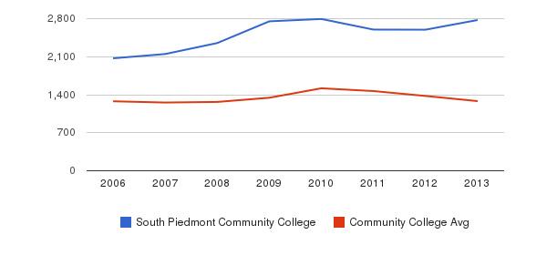 South Piedmont Community College Total Enrollment&nbsp(2006-2013)