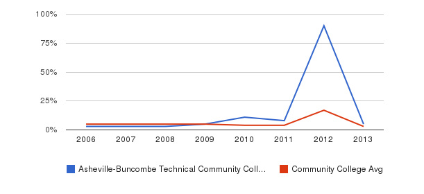 Asheville-Buncombe Technical Community College Unknown&nbsp(2006-2013)