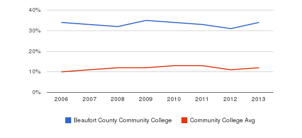 Beaufort County Community College Black&nbsp(2006-2013)