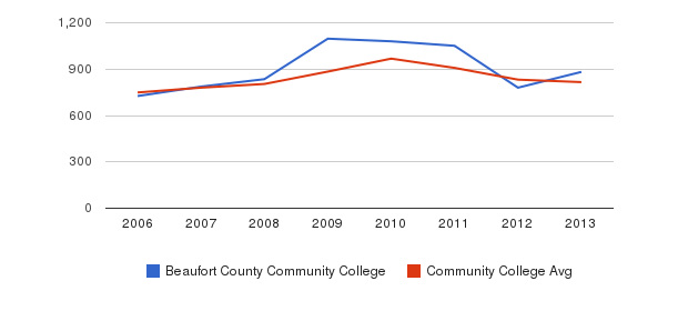 Beaufort County Community College Full-Time Students&nbsp(2006-2013)