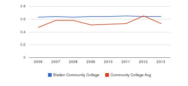 Bladen Community College Diversity Score&nbsp(2006-2013)