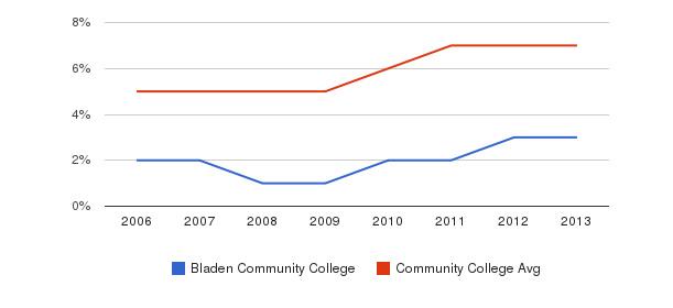 Bladen Community College Hispanic&nbsp(2006-2013)