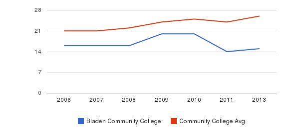 Bladen Community College student staff&nbsp(2006-2013)