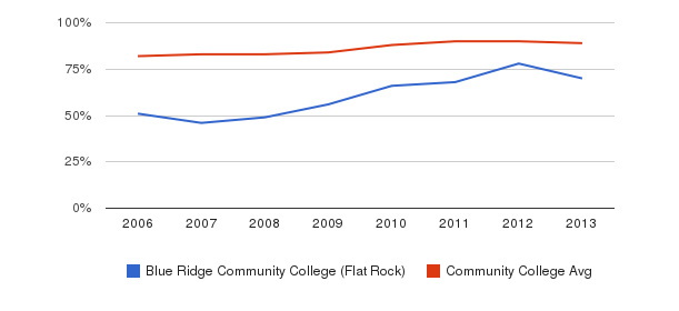 Blue Ridge Community College (Flat Rock) % Students Receiving Some Financial Aid&nbsp(2006-2013)