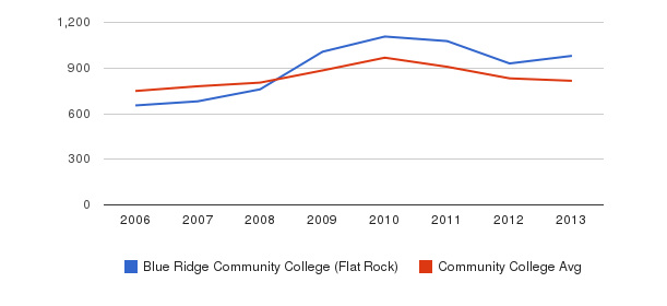 Blue Ridge Community College (Flat Rock) Full-Time Students&nbsp(2006-2013)