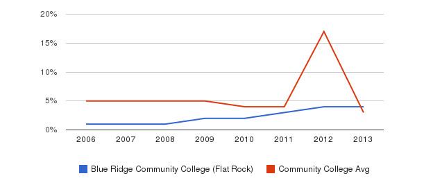 Blue Ridge Community College (Flat Rock) Unknown&nbsp(2006-2013)