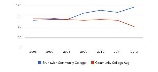 Brunswick Community College Total Faculty&nbsp(2006-2013)