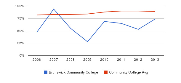 Brunswick Community College % Students Receiving Some Financial Aid&nbsp(2006-2013)