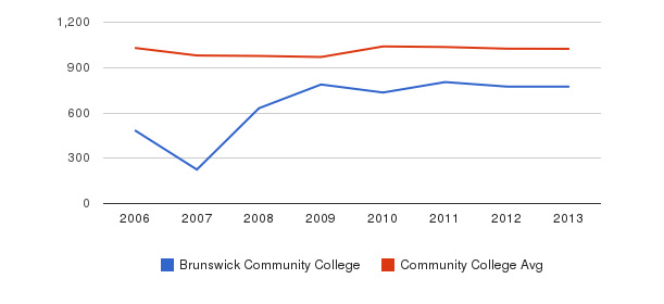 Brunswick Community College Part-Time Students&nbsp(2006-2013)