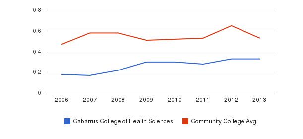 Cabarrus College of Health Sciences Diversity Score&nbsp(2006-2013)