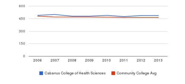 Cabarrus College of Health Sciences sat reading&nbsp(2006-2013)