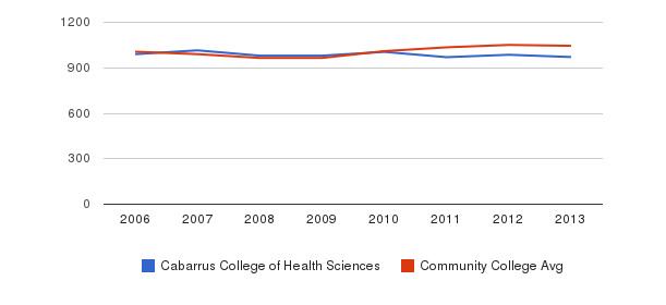 Cabarrus College of Health Sciences sat total&nbsp(2006-2013)