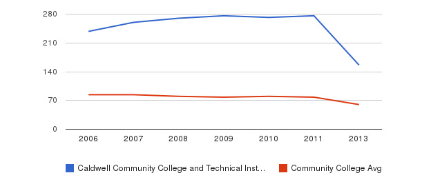 Caldwell Community College and Technical Institute Total Faculty&nbsp(2006-2013)