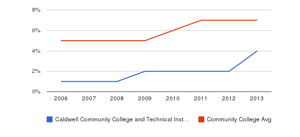 Caldwell Community College and Technical Institute Hispanic&nbsp(2006-2013)