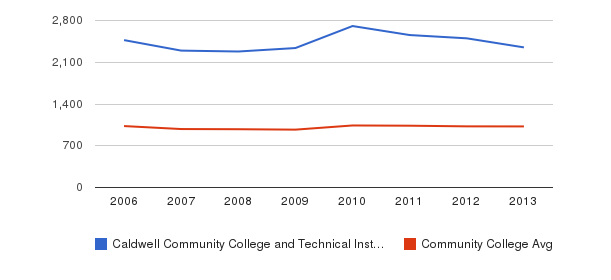 Caldwell Community College and Technical Institute Part-Time Students&nbsp(2006-2013)