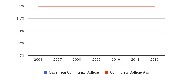 Cape Fear Community College Asian&nbsp(2006-2013)